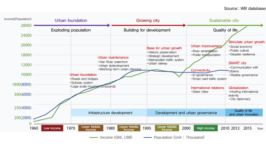 seoul historic development graph