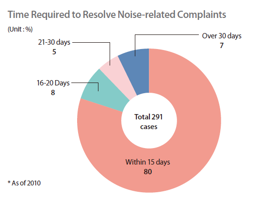 how to call in a noise complaint